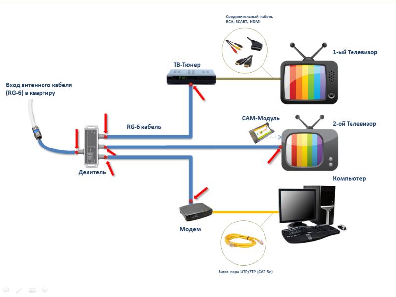 Схема підключеннь