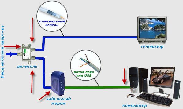 Как сделать тв через интернет на телевизоре