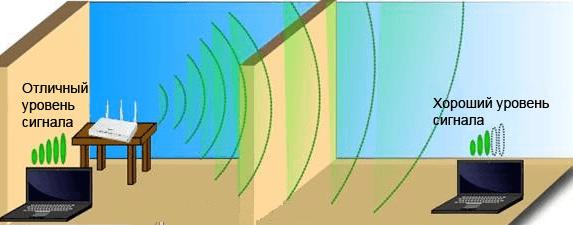 Зображення проходження сигналу