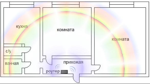 Зображення розповсюдження сигналу
