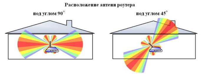Зображення положення антен