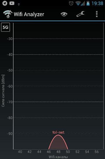 Изображение Wi-Fi Analyzer 5ГГц