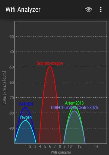 Зображення Wi-Fi Analyzer