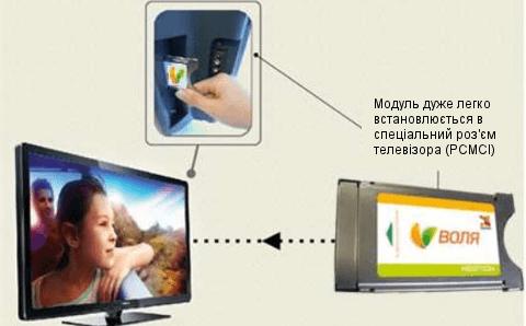 Зображення інструкції по послідовності дії