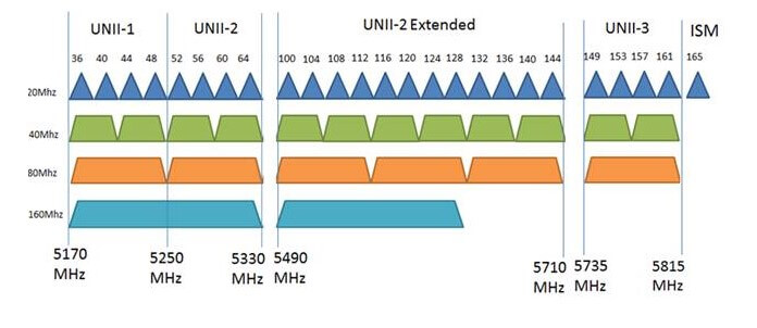 Tiny Wifi Analyzer PRO 5Ghz
