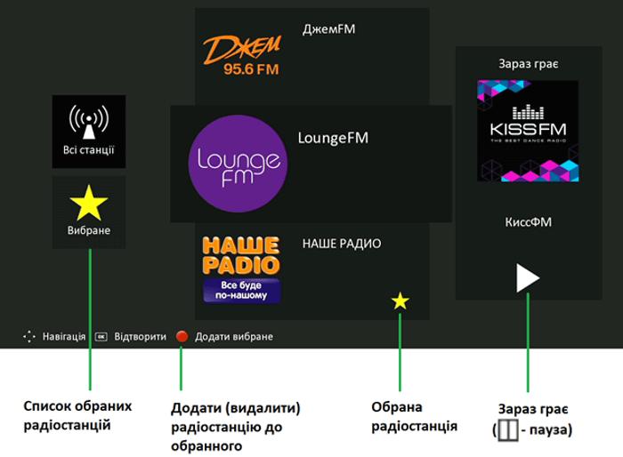 Зображення екрана радіо з поясненням управління