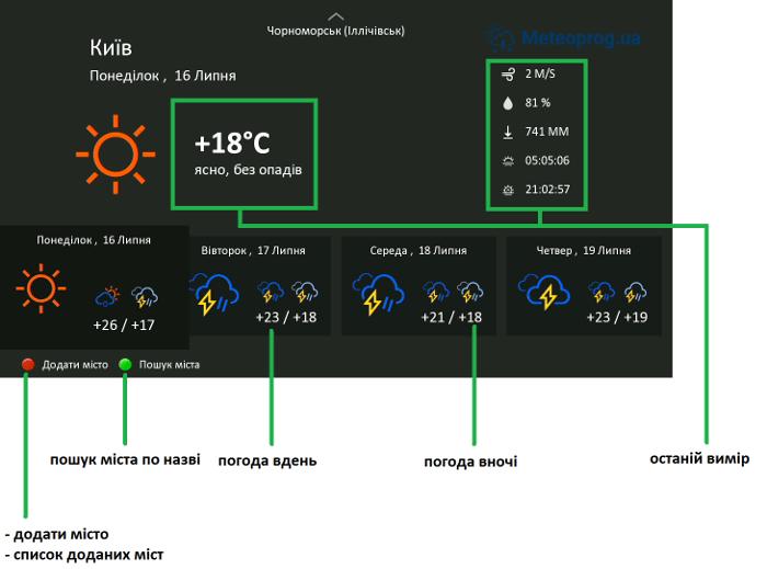 Зображення екрана погоди з поясненням управління