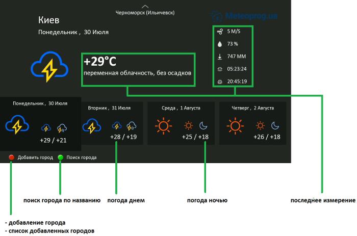 Изображение экрана погоды с пояснением управления